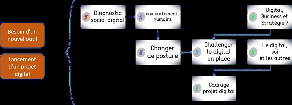 Parcours de prestation HISACTO pour répondre au besoin d'un nouvel outil ou au lancement d'un projet digital