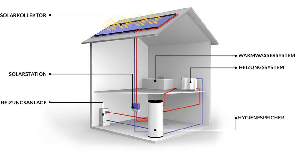 Jetzt - Ihr Rundum Sorglos Paket für Heizung und Solaranlage