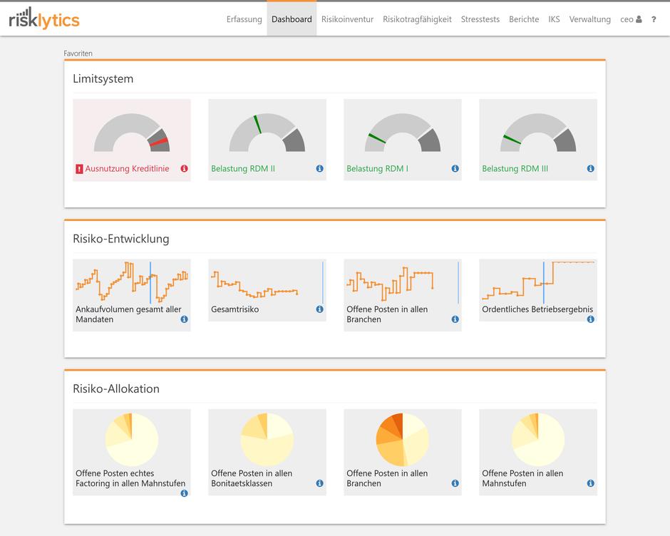 Abbildung 1: Individuelles Dashboard mit tagesaktuellen Unternehmensdaten