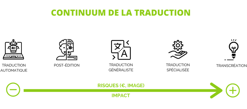 Continuum de la qualité en traduction, © Gaële Gagné - Trëma Translations