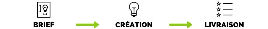 Trëma Translations - Processus d'écriture créative et de transcréation