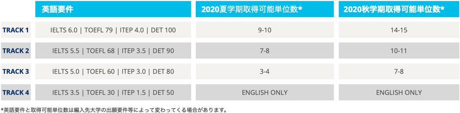 トラックごとの必要英語力と学期ごとの取得単位数