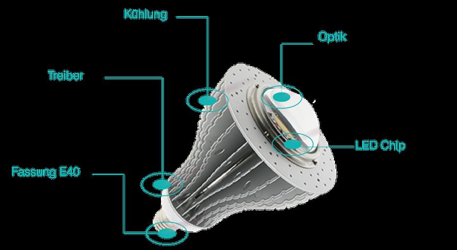 Industrie Sockel E40 LED