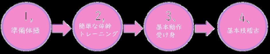 ヨガ&合気道スタジオ塩田基本項目