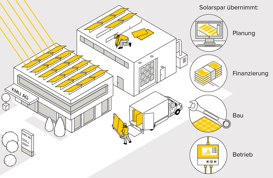 Solarspar übernimmt als PV-Generalunternehmer die Planung, Finanzierung, Bau und Betrieb