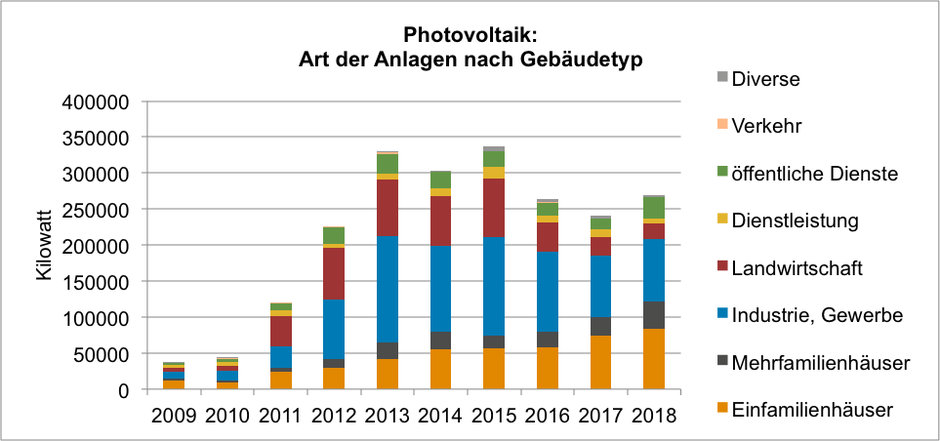 Markterhebung Sonnenenergie 2018