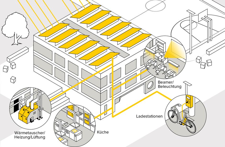 Wie Heizung, Küche, Ladestation für E-Bike und Beleuchtung mit Solarstrom aus eigener Anlage betrieben werden