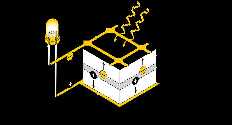 Infografik erklärt wie ein Photovoltaik-Modul funktioniert.