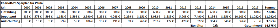 ETF-Sparplan Rendite Beispiel DivDAX Tabelle