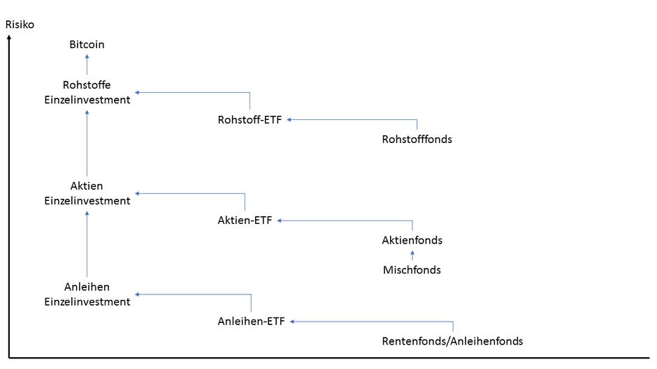 Chart mit Sparplan Anlage Risiko Reihenfolge