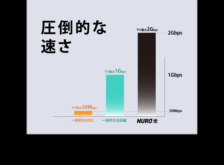 圧倒的な速さ ※「2Gbps」という通信速度は、ネットワークから宅内終端装置へ提供する技術規格上の、下りの最大速度です。 お客さまが使用する、個々の端末機器までの通信速度を示すものではありません。 端末機器1台における技術規格上利用可能な最大通信速度は、有線接続(1000BASE-T1ポート利用)時でおおむね1Gbps、無線接続時でおおむね1.3Gbpsです。 速度は、お客さまのご利用環境(端末機器の仕様など)や回線混雑状況などにより、低下する場合があります。