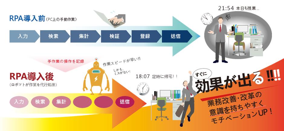 RPA導入 すぐに効果 業務改善 業務効率化 業務自動化