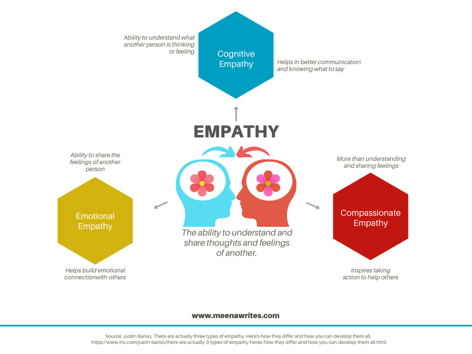 Types of Empathy