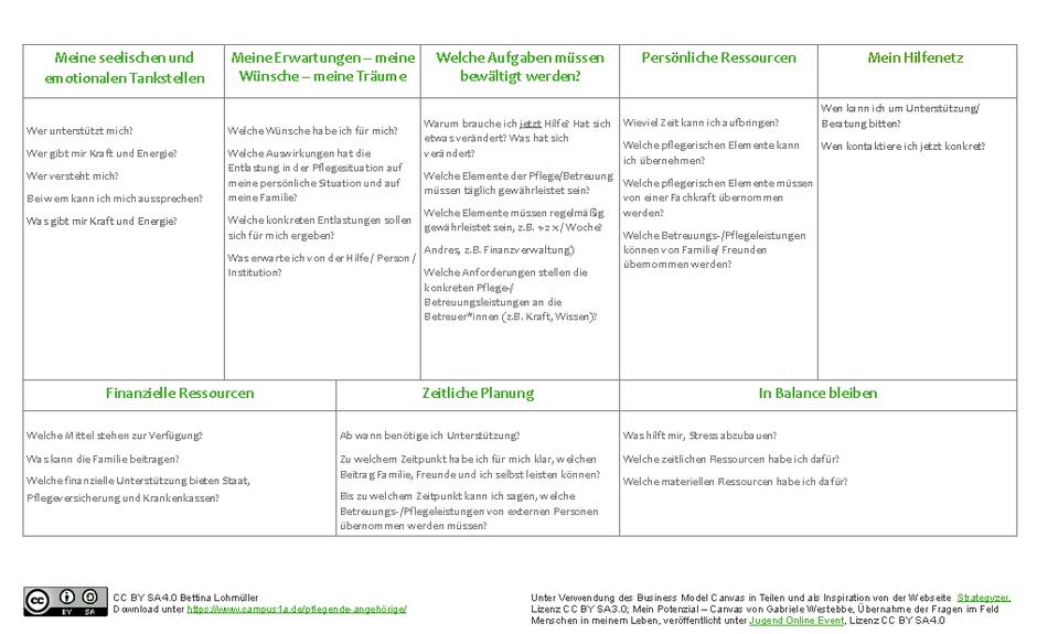"""Tabelle """"Pflege und Betreuung leichter planen und organisieren"""", Lizenz CC BY SA Bettina Lohmüller; Übersicht über und Fragen zu den zu bewältigenden Aufgaben und persönlichen, zeitlichen, finanziellen Ressourcen"""