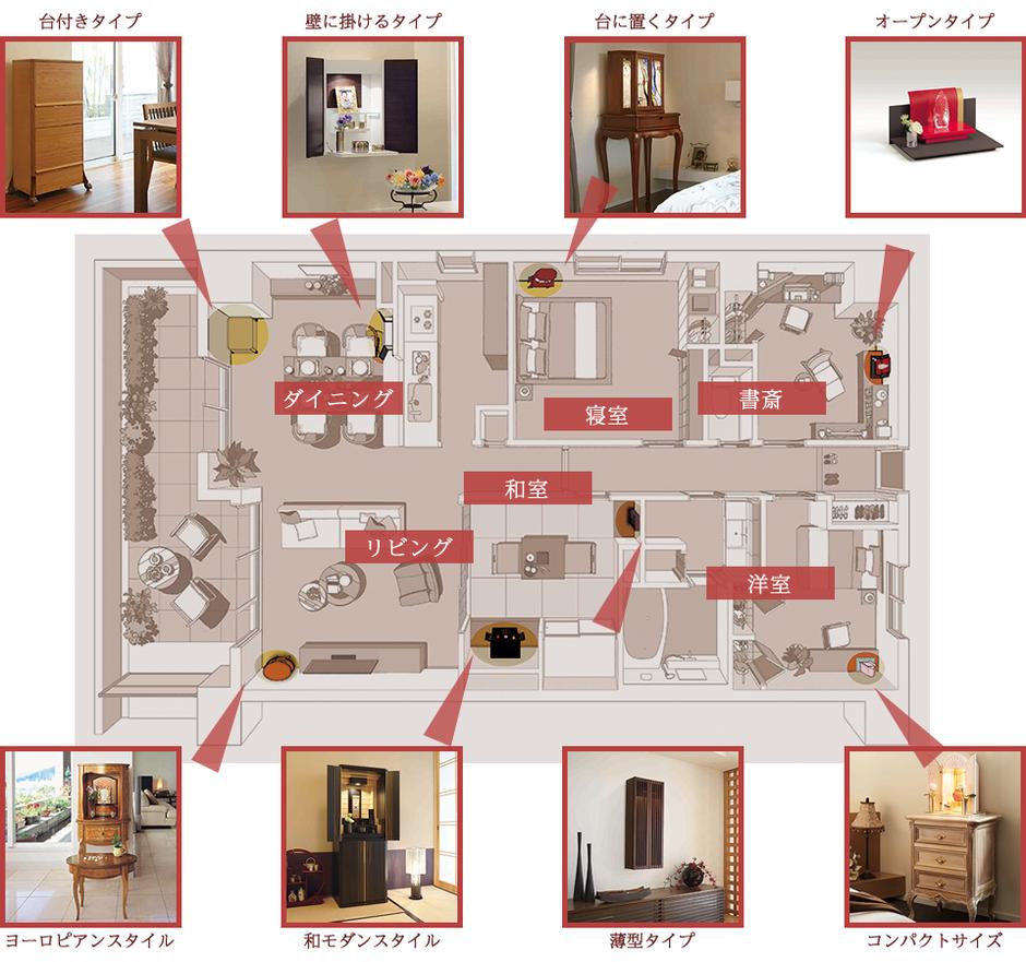 室内での仏壇を置く場所について