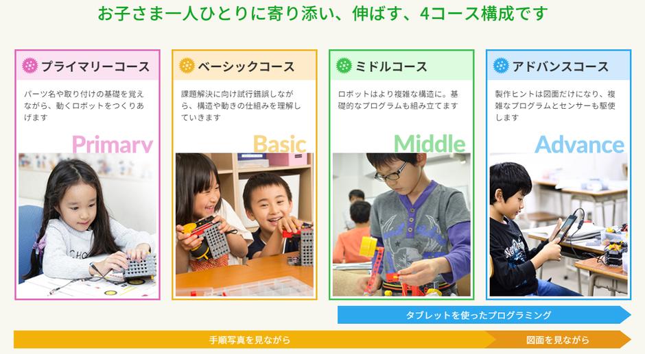 ロボット教室コース紹介