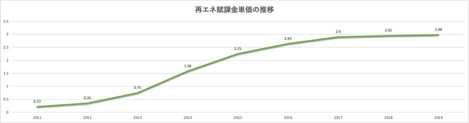 再生可能エネルギー発電促進付加金の推移。右肩上がりで単価増額が続いており、電気利用者の負担は大きい。