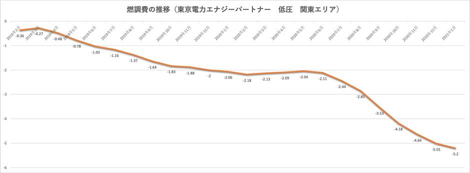 燃料調整費の推移(東京エナジーパートナー 低圧 関東エリア)。ここ2年間マイナス単価が続いているが、特に2020年5月以降はコロナの影響から急激な減少傾向が続く。