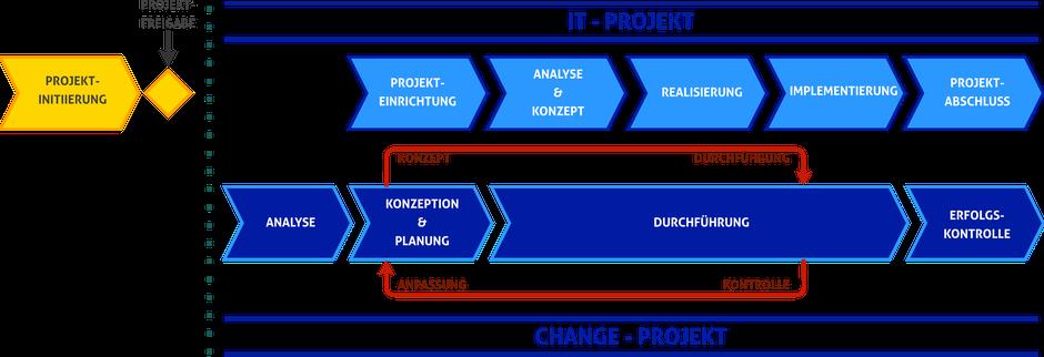 Das Zusammenspiel von IT-Projekt und Change Management