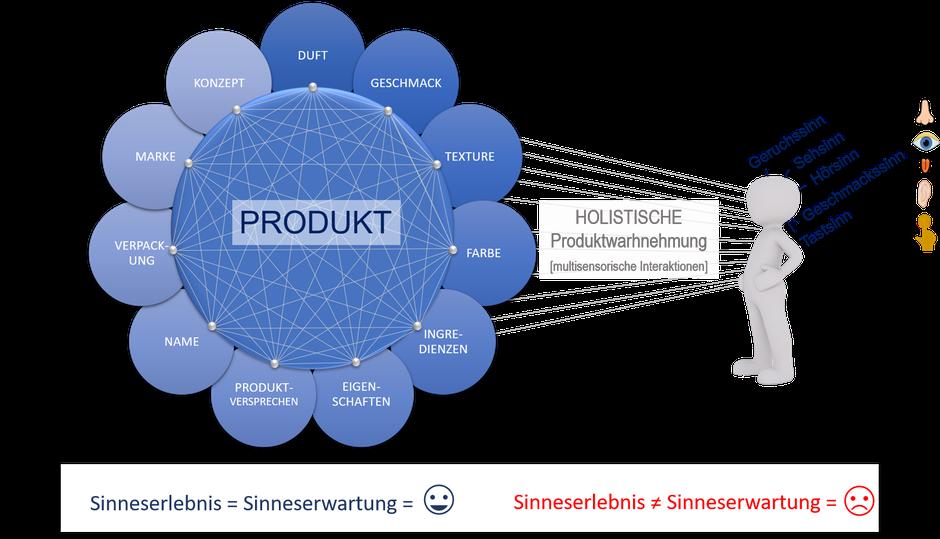 Sensory Branding ist wichtig für eine gelungene holistische Produktwahrnehmung.