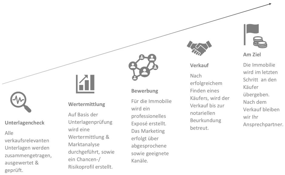 Skizze Verkaufsprozess eines Immobilienmakler Büros aus Magdeburg