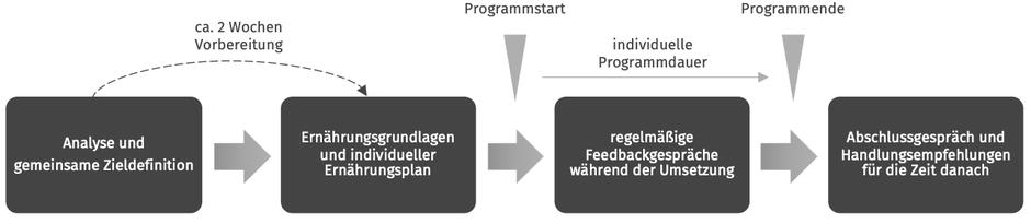 Ernährungsprogramm und Trainingsprogramm
