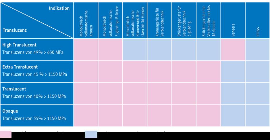 Zahntechnik Wieck: Zirkoniumdioxid, Anwendungen, Sicherheitsinformationen, Technische Daten