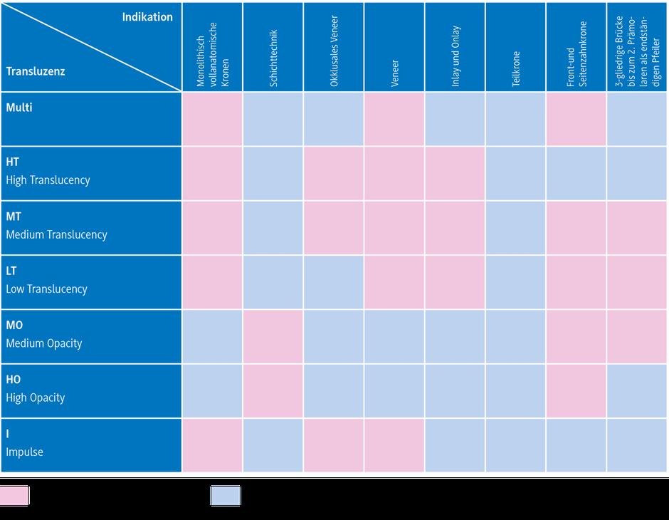 Zahntechnik Wieck: IPS e.max, Anwendungen, Sicherheitsinformationen, Technische Daten