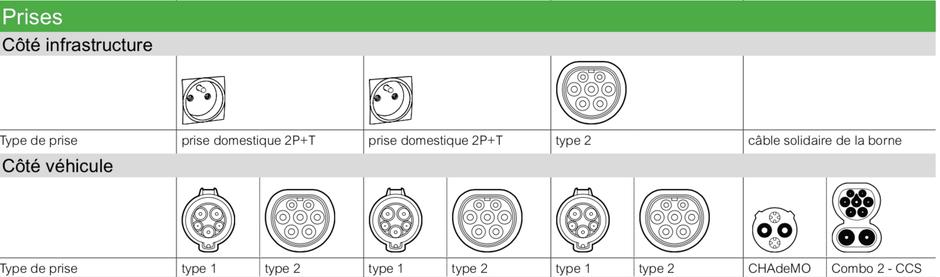 schémas des différents types de prises pour la charge des véhicules électriques : la prise 2P+T classique, type 1 et 2 et les prises spécifiques aux stations de charge en courant continu