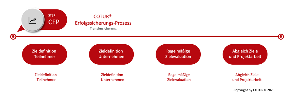 Leadershape by Cotur® - der Erfolggsicherungs-Prozess