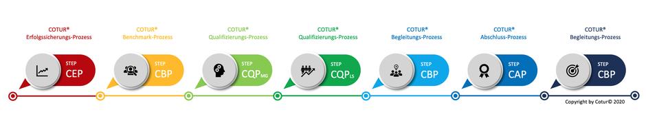 Leadershape by Cotur® - die effektive Führungskräfte-Ausbildung