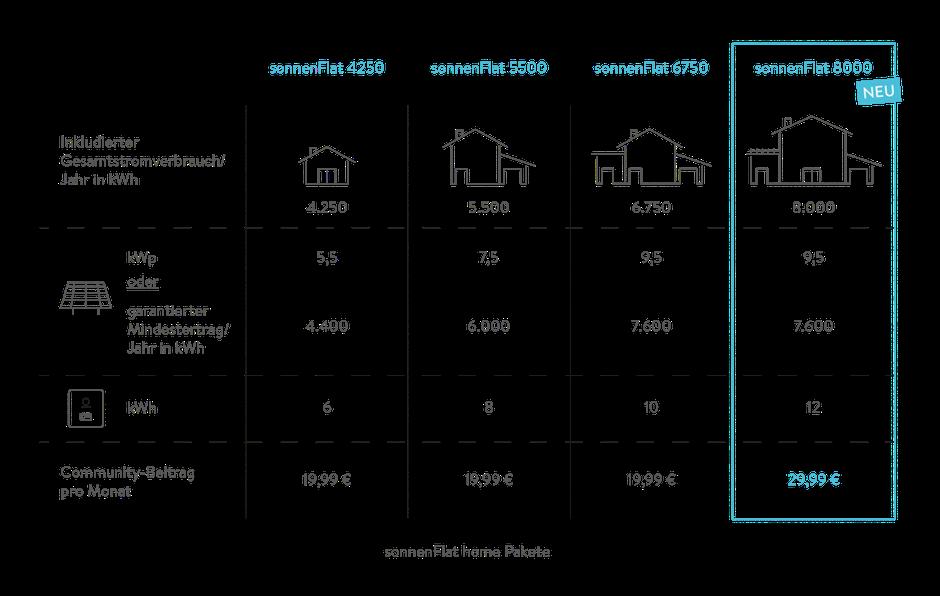 Anforderungen Stromspeicher und PV-Anlage zur Teilnahme in der Community und damit verbundenen Sonnenflat!