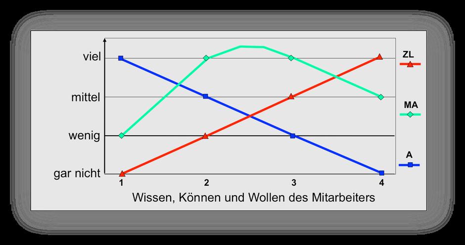 SIT plus - Führungsmodell kooperitv-situative Führung, copyright: Sabine Neugebaueer und Ludger Thülig