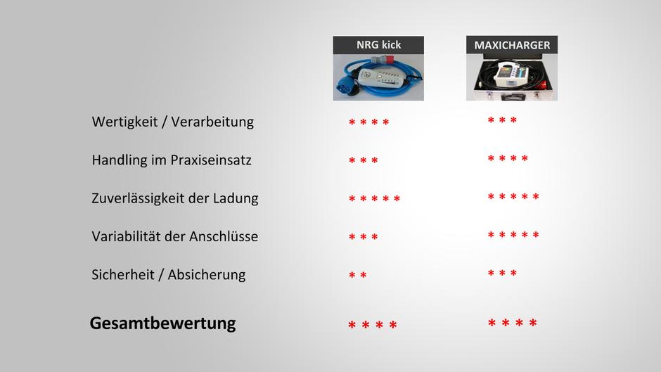 Testergebnis NRGkick gegen Maxicharger - Test mobiler Ladestation für Elektroauto
