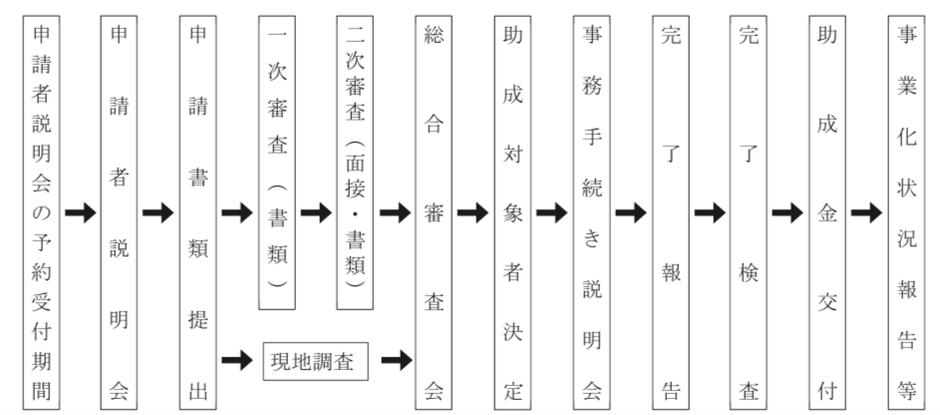 東京都革新的事業展開設備投資支援事業のスケジュール