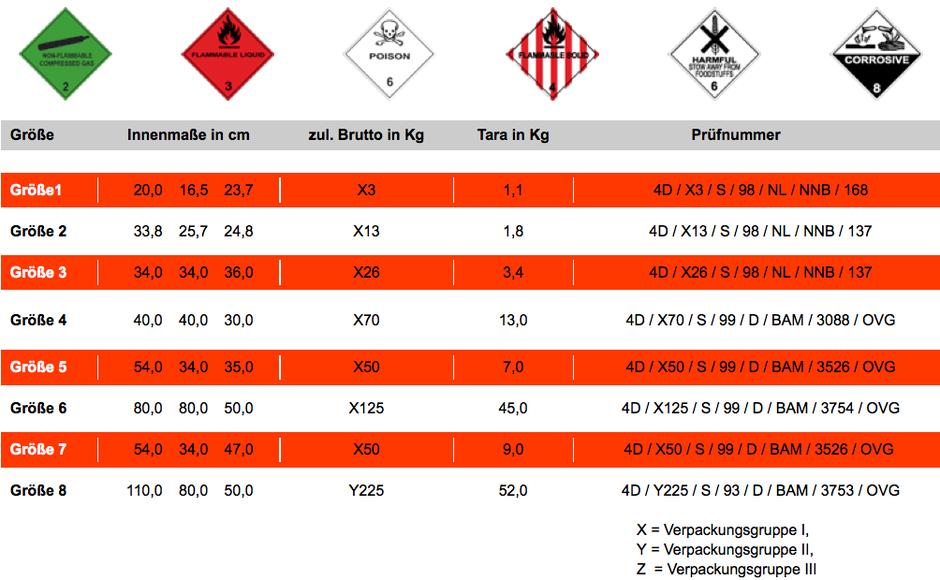 Tabelle von Gefahrgutkisten mit Abmessungen, zulässigem Gewicht und Prüfnummer