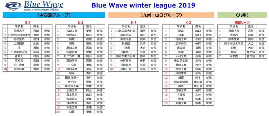 Blue Wave winter league 2019 参加チーム