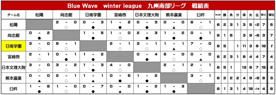 九州南部リーグ 戦績表