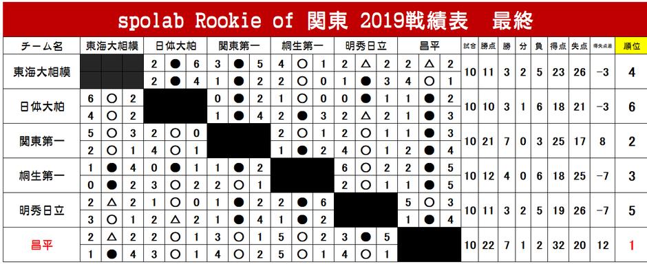スポらぼルーキーリーグ関東2019