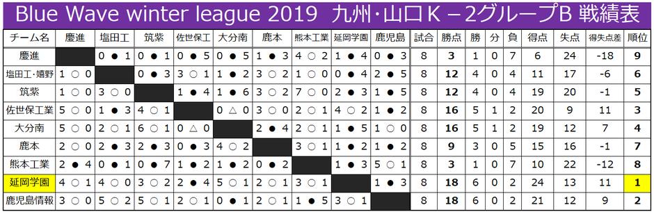 九州・山口K-2-B 戦績表