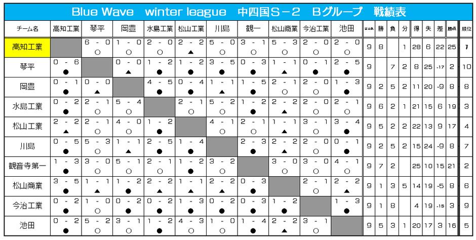 中四国S-2 Bグループ 戦績表