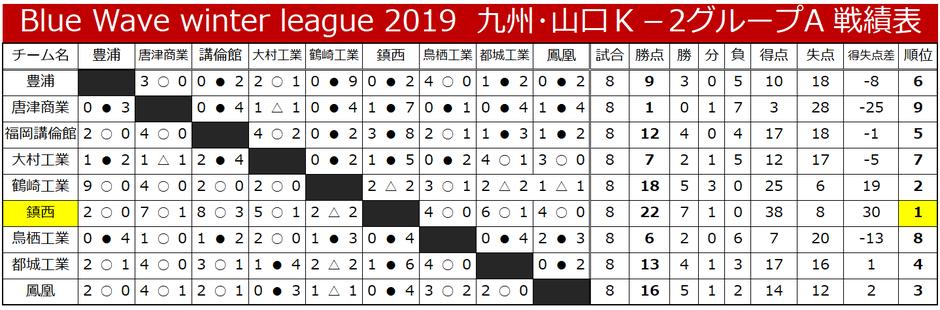 九州・山口K-2-A 戦績表