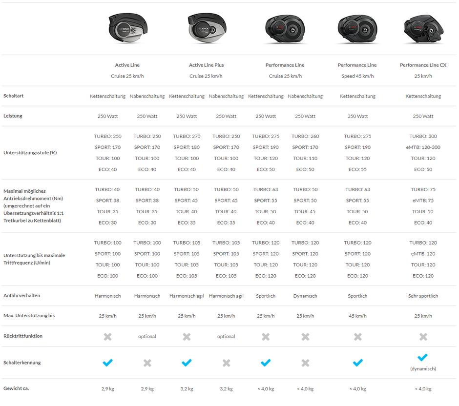 Spezifikationen der Bosch Drive Units