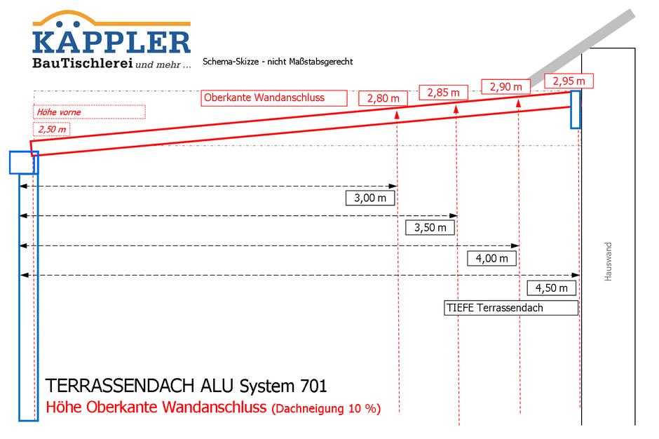 KÄPPLER - TERRASSENDACH ALU System 701 - Höhe Oberkante Wandanschluß (bei Dachneigung 10 %)