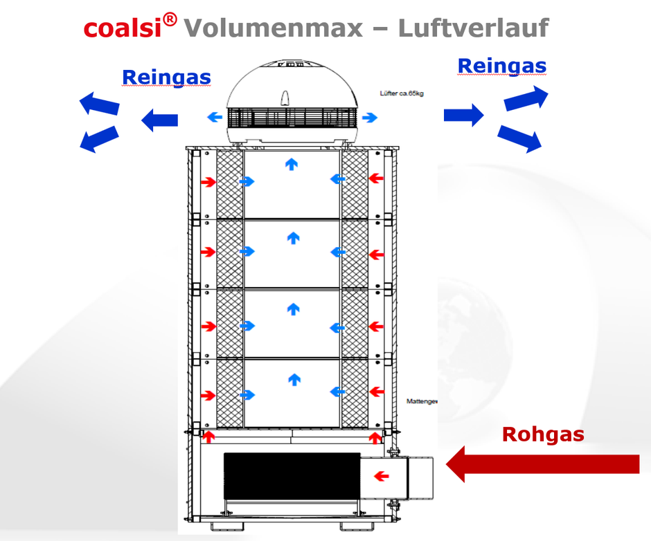 Coalsi Aktivkolefilter Volumenmax Luftstrom