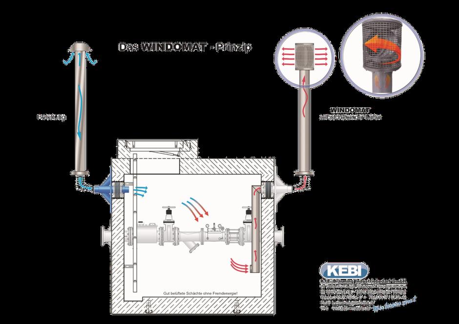 Windomat Prinzip für eine gute Schachtbelüftung