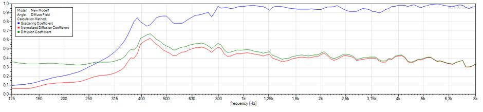 Berechnung AFMG Reflex 1-D Diffusor Akustik