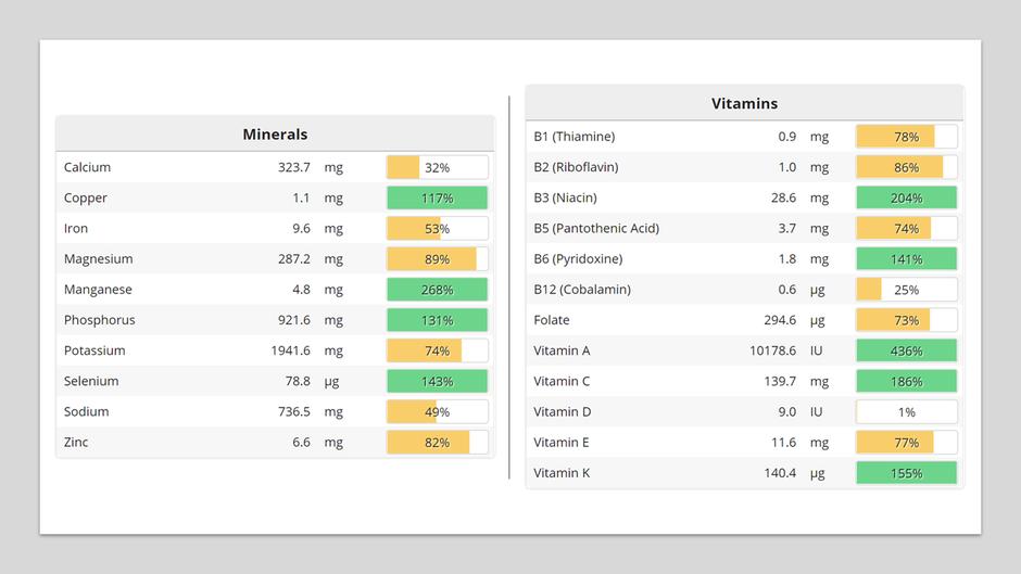 Deficiencies in Protein, Omega 3 fats, B12, Iron, Calcium, B1, B2, B5, Folate, Vitamin E, Magnesium, Potassium, Zinc, Vitamin D and Sodium.