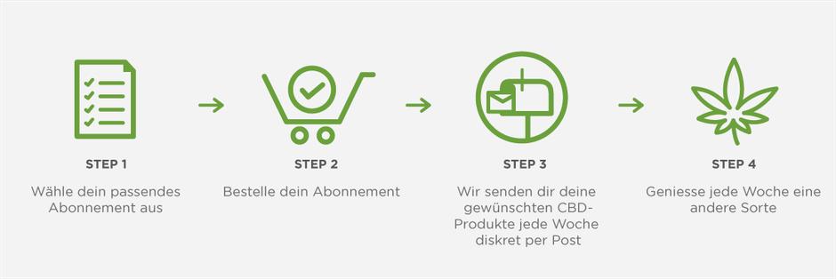 Wie funktioniert das CBD-Abo der Schweiz