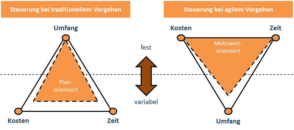 Abbildung 2: Das Magische Dreieck im agilen bzw. traditionellen Projektvorgehen